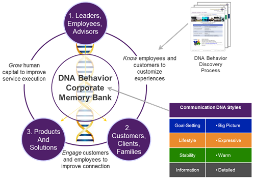 Business DNA Solutions